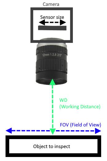 Lenscalculator | Focal Lenght | FOV | Sensor size