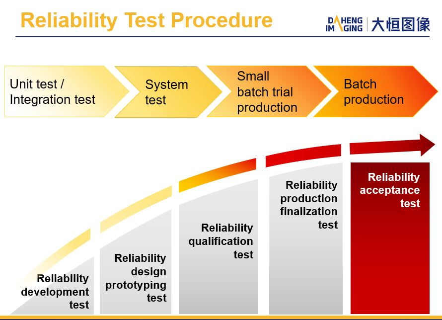 Industriekamera test procedure