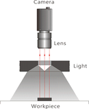 Ring Light Industrial Machine Vision Schematic