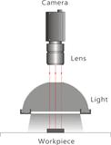 Industrial Machine Vision Dome Light Schematic